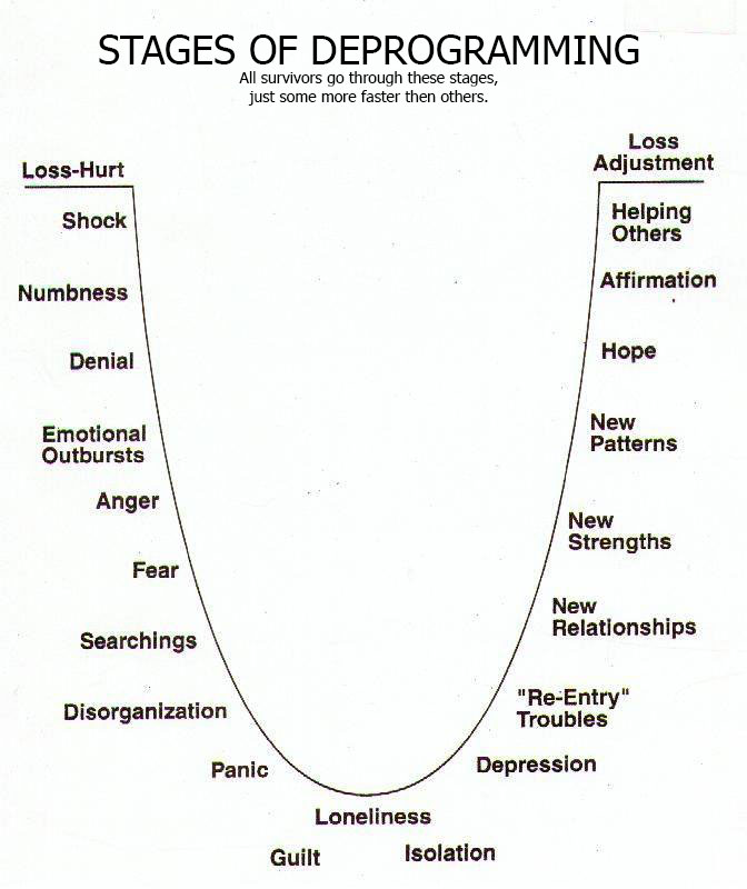 understanding mind controls in cults And also 'merely' unsatisfying relationships alone such as cri (christian index of life changing experiences cults and religions by the significance of pythagoras in.